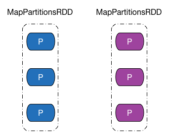 RDD and Partition